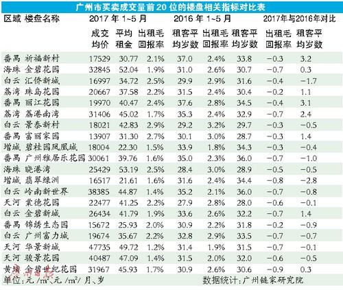 广州二手房市场有向买方倾斜迹象 业主转售为租