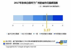 广州白领秋季跳槽意愿高  最大原因是工资低