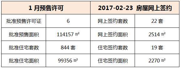 02月23日 惠州6县区成交数据