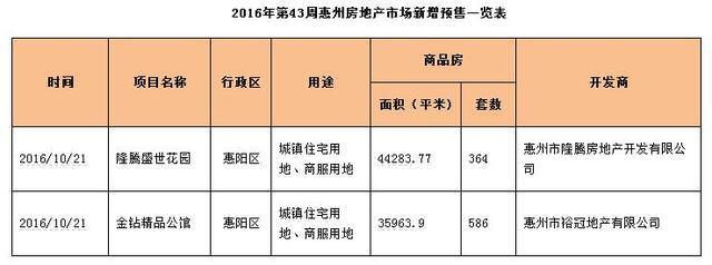 世联视角:城区网签居高 惠湾片区回落