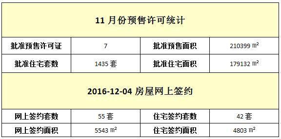 12月04日 住宅网签42套 签约面积4803㎡