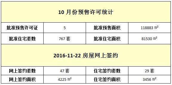 11月22日 住宅网签29套 签约面积3456㎡