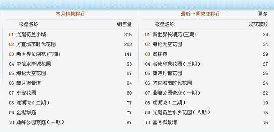 惠州热盘本月销量高达300套 价格低至4460元/平