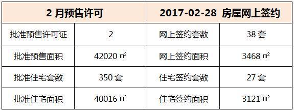 02月28日 惠州6县区成交数据