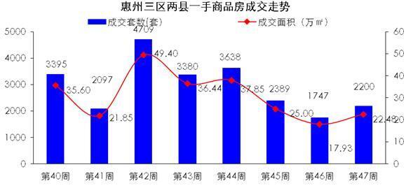 世联视角:惠城惠湾成交量止跌回升  惠阳成交居榜首