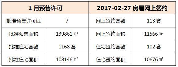 02月27日 惠州6县区成交数据