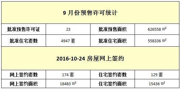 10月24日 住宅网签129套 均价10383元/㎡