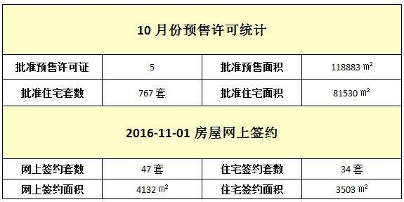11月01日 住宅网签34套 均价8460元/㎡