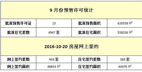 10月20日 住宅网签389套 均价10052元/㎡