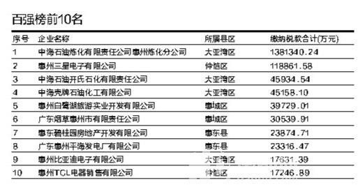 惠州纳税百强企业排行榜发布 房地产业上榜最