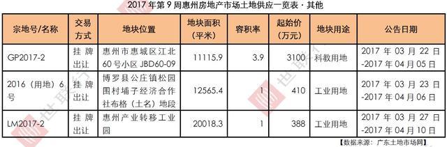 世联视角:惠城区涨幅最高 大亚湾持续发力
