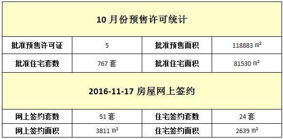 11月17日 住宅网签24套 签约面积2639㎡