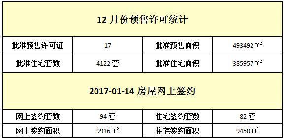 01月14日 住宅网签82套 签约面积9450㎡