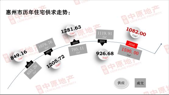 独家:2016年惠州楼市大数据重磅发布