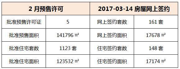 03月14日 惠州6县区成交数据