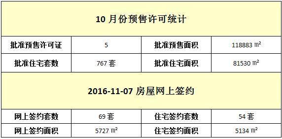 11月07日 住宅网签54套 签约面积5134元/㎡