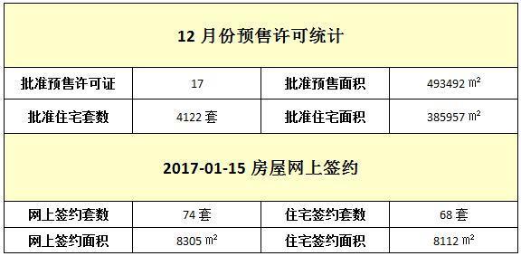 01月15日 住宅网签68套 签约面积8112㎡