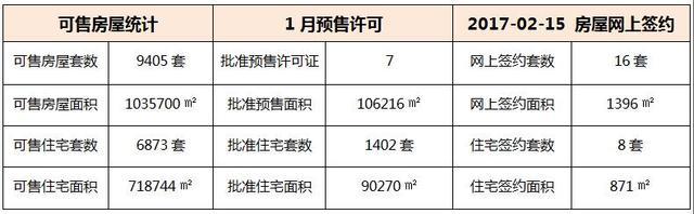 02月15日 惠州6县区成交数据