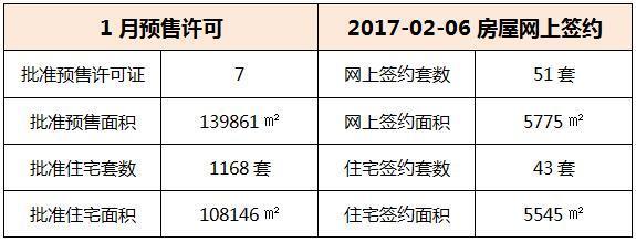 02月06日 惠州6县区成交情况