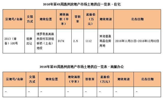世联视角:成交回落 惠城和大亚湾跌五成