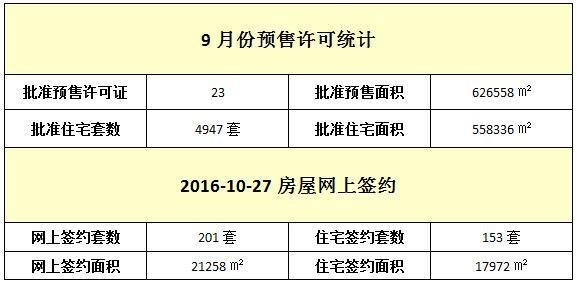 10月27日 住宅网签153套 均价9211元/㎡