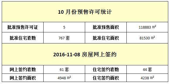11月08日 住宅网签44套 签约面积4238元/㎡