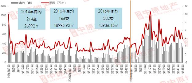 中原观察:房价趋稳 成交回落