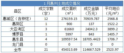 1月惠州卖地吸金超11亿 惠城最活跃