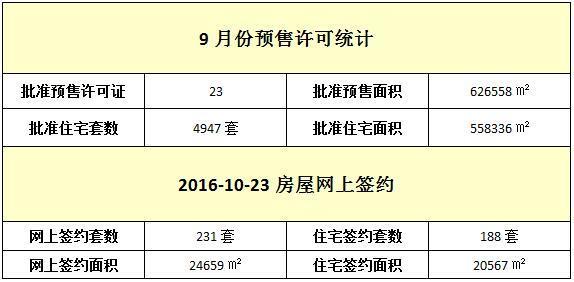 10月23日 住宅网签188套 均价9581元/㎡