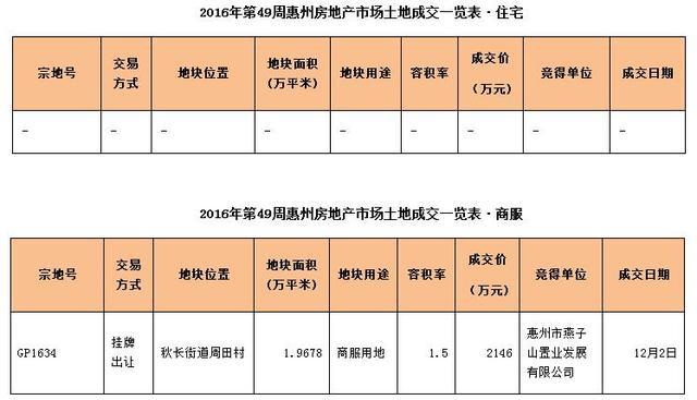 世联视角:商品房成交低位运行 惠城涨幅最高
