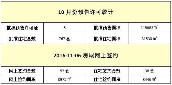 11月06日 住宅网签38套 签约面积3446元/㎡