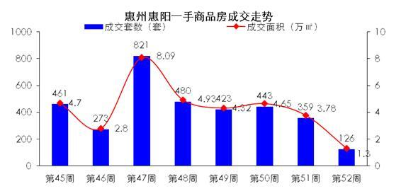 世联视角:惠城多盘齐开 大亚湾成交大幅上升