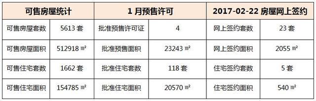 02月22日 惠州6县区成交数据