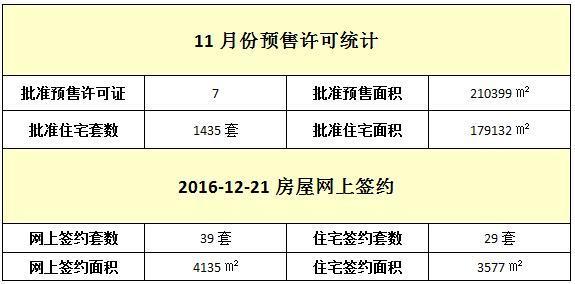 12月21日 住宅网签29套 签约面积3577㎡