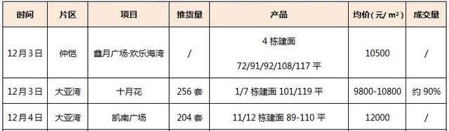 12月首周惠州三个项目集中入市 价格均在万元以上