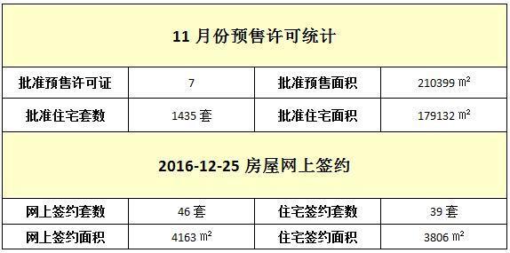 12月25日 住宅网签39套 签约面积3806㎡