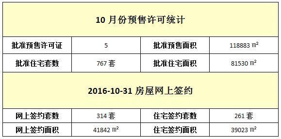 10月31日 住宅网签261套 均价10054元/㎡