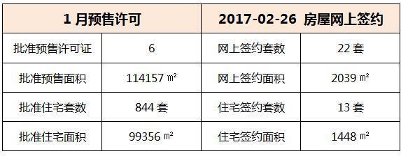 02月26日 惠州6县区成交数据