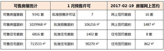 02月19日 惠州6县区成交数据