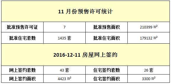 12月11日 住宅网签26套 签约面积3300㎡