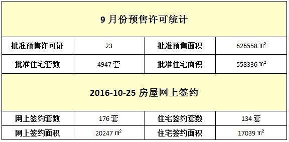 10月25日 住宅网签134套 均价10368元/㎡