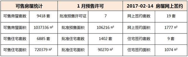 02月14日 惠州6县区成交数据