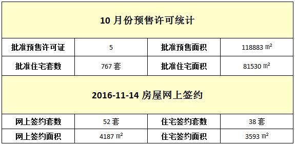 11月14日 住宅网签38套 签约面积3593元/㎡
