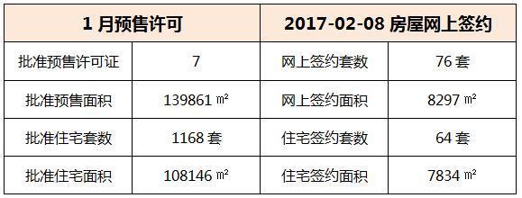 02月08日 惠州6县区成交数据