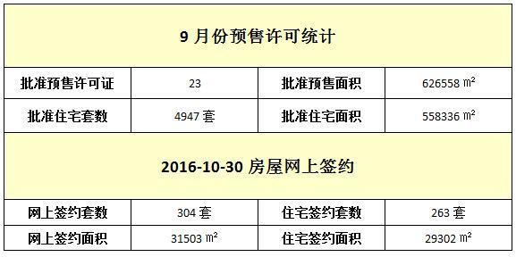 10月30日 住宅网签263套 均价9246元/㎡