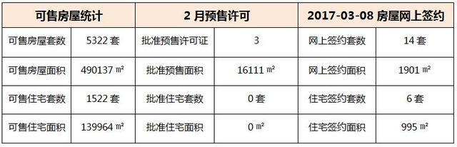 03月08日 惠州6县区成交数据