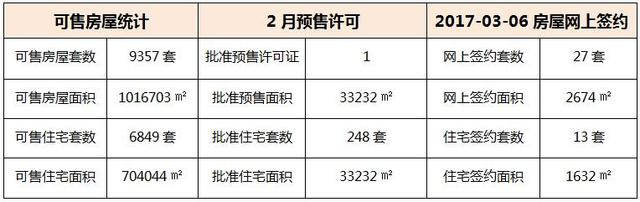 03月06日 惠州6县区成交数据