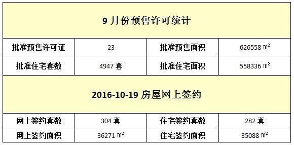 10月19日 住宅网签282套 均价10207元/㎡