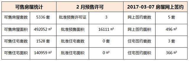 03月07日 惠州6县区成交数据