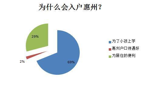 惠州取消购房入户市民不买账 业内称影响不大?